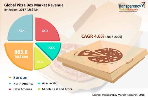 global pizza box market