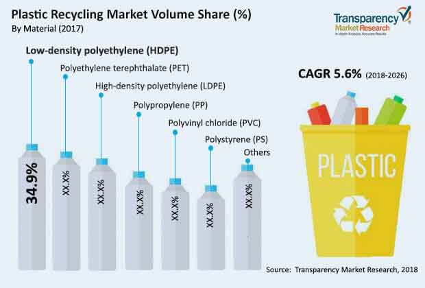 Plastic Recycling  Market Insights, Trends & Growth Outlook