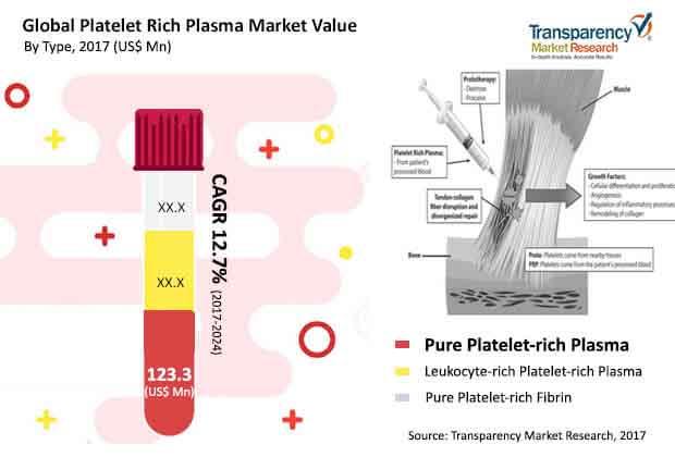 global platelet rich plasma market