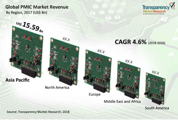 Power Management Integrated Circuit (PMIC)  Market Insights, Trends & Growth Outlook
