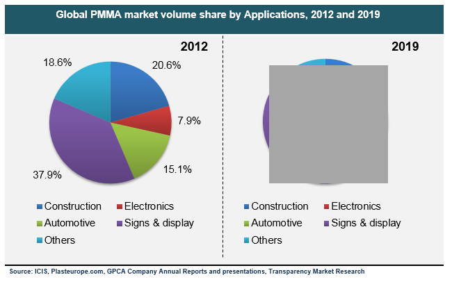 global-pmma-market-volume-share-by-applications-2012-and-2019