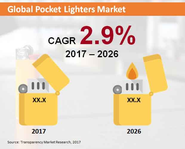 global pocket lighters market