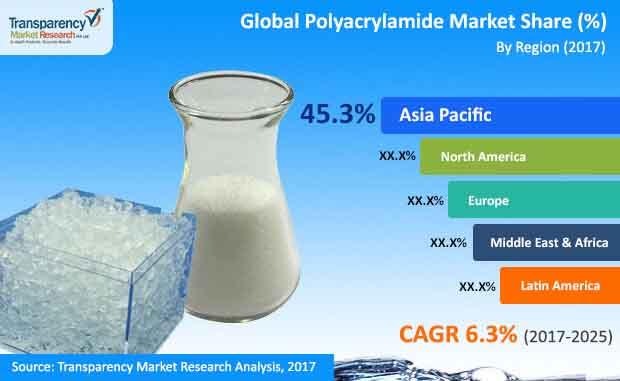 global polyacrylamide market