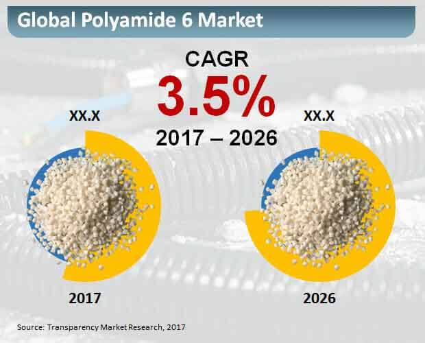 global-polyamide-6-market.jpg