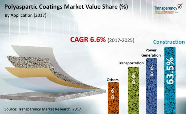 global polyaspartic coatings market