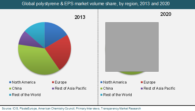 global-polystyrene-eps-market