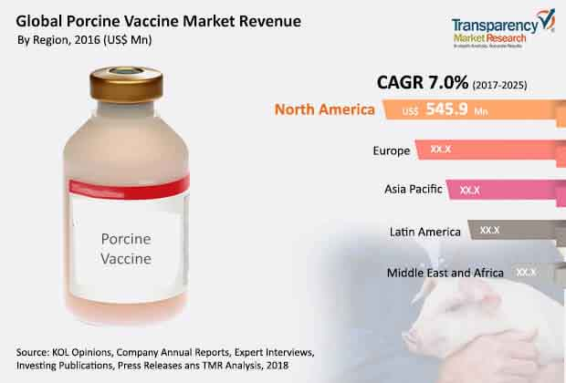 global porcine vaccines market