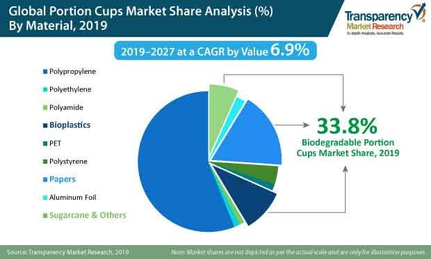 global portion cups market share