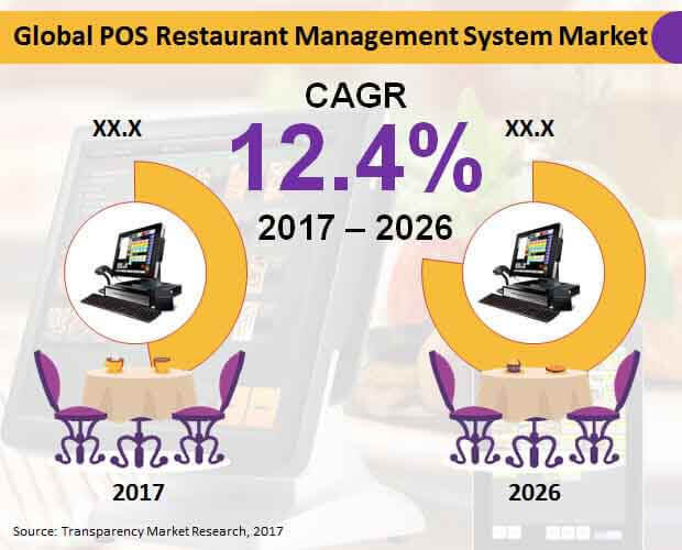 global-pos-restaurant-management-system-market.jpg