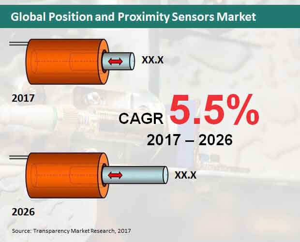 global position and proximity sensors market