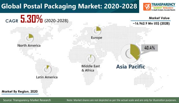 Postal Packaging  Market Insights, Trends & Growth Outlook