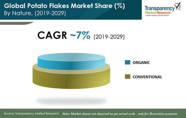 global potato flakes market share