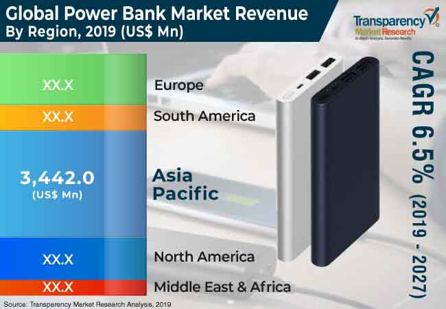 global power bank market