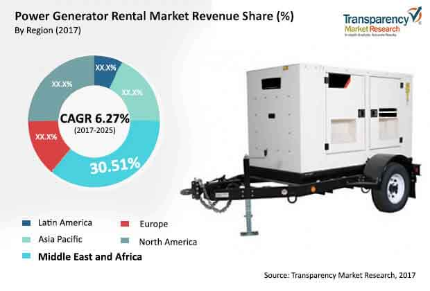 global power generation rental market