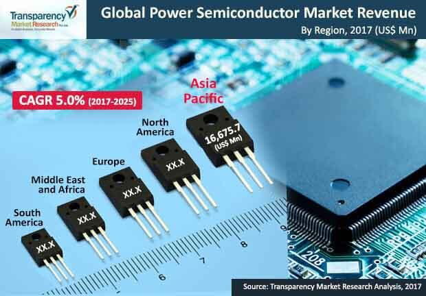 global-power-semiconductor-market.jpg