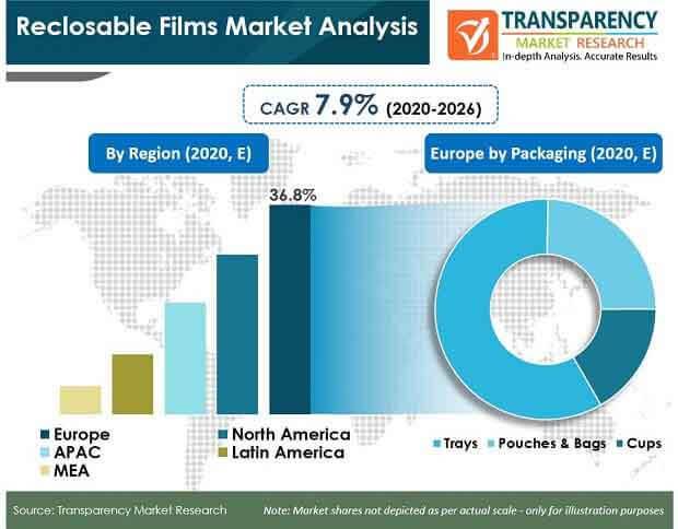 global pr reclosable films market