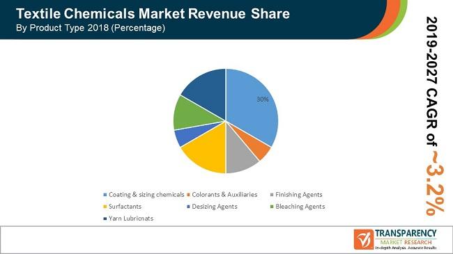 global pr textile chemicals market