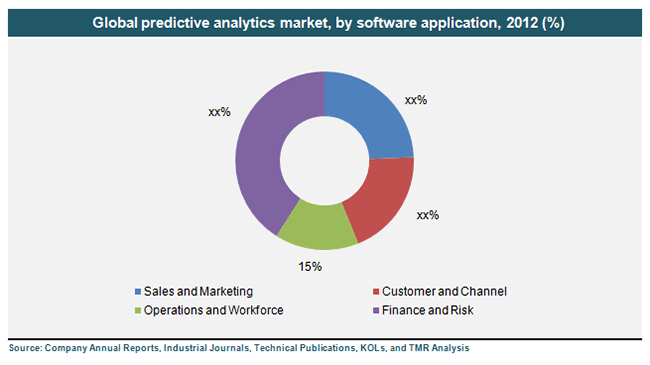 Technology Management Image: Predictive Analytics Market To Rise At 17.90% CAGR Till