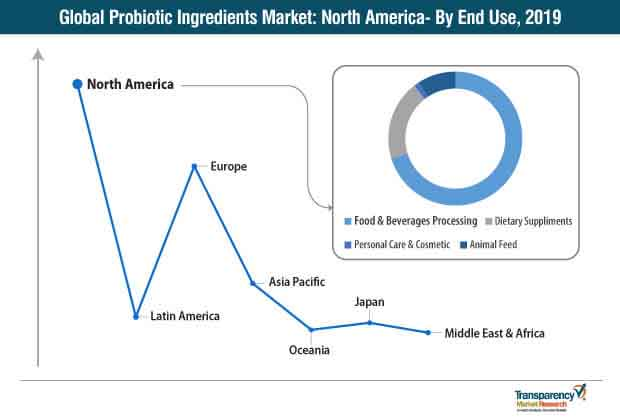 global probiotic ingredients market north america