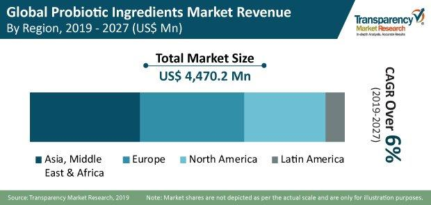 global probiotic ingredients market press release