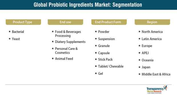 global probiotic ingredients market segmentation