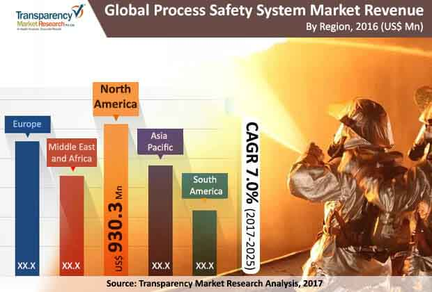 global-process-safety-system-market.jpg
