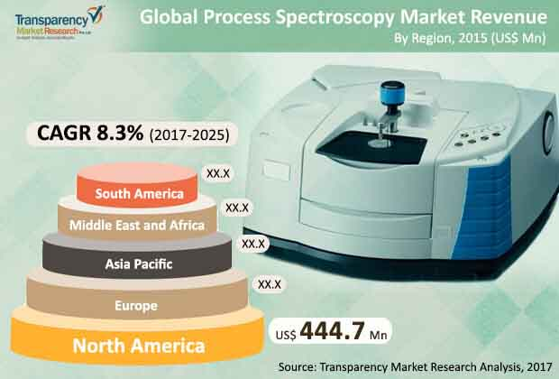 global-process-spectroscopy-market.jpg
