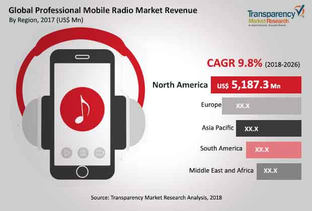global professional mobile radio market