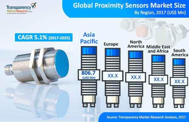 global proximity sensors market