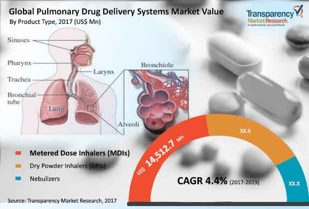 global-pulmonary-drug-delivery-systems-market.jpg