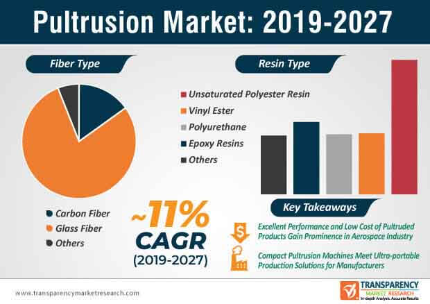 Pultrusion  Market Insights, Trends & Growth Outlook