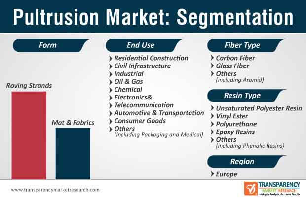 global pultrusion market segmentation