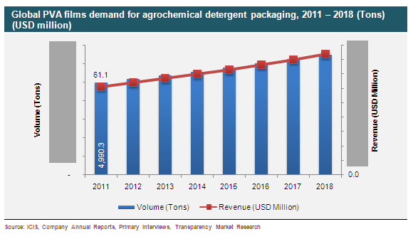 global-pva-films-demand-for-agrochemical-detergent-packaging-2011-2018