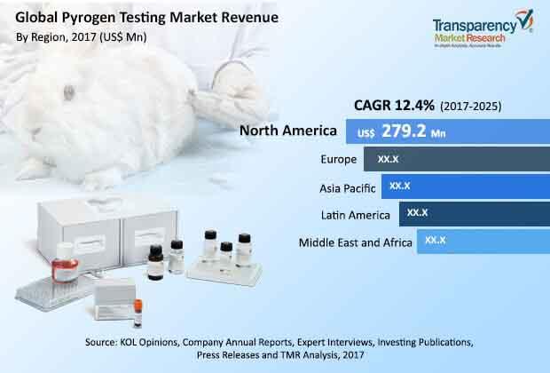 global pyrogen testing industry