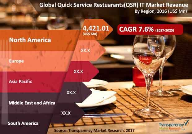 global-quick-service-restaurants-it-market.jpg
