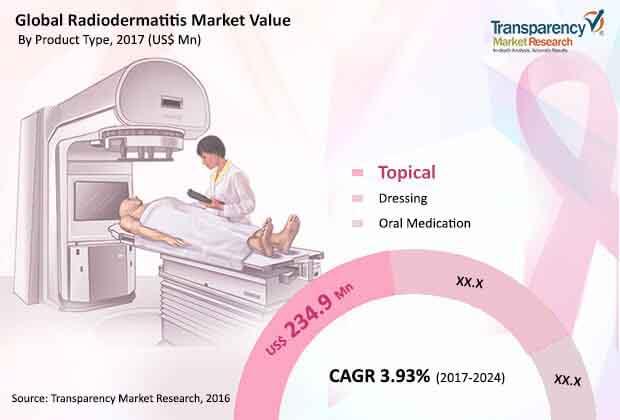 global radiodermatitis market