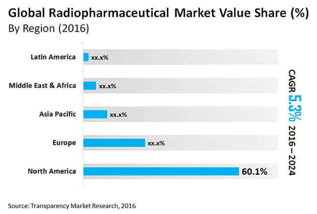 global radiopharmaceuticals market