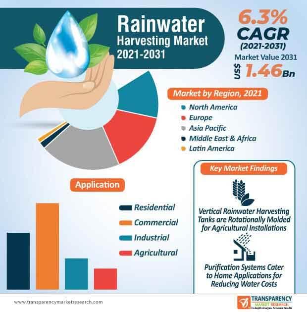 global rainwater harvesting market infographic