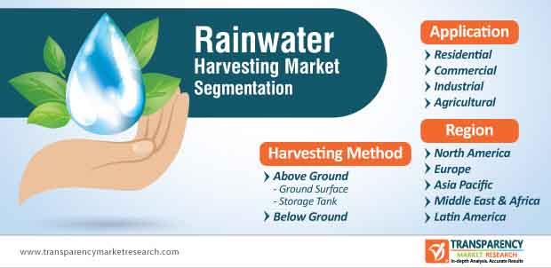 global rainwater harvesting market segmentation