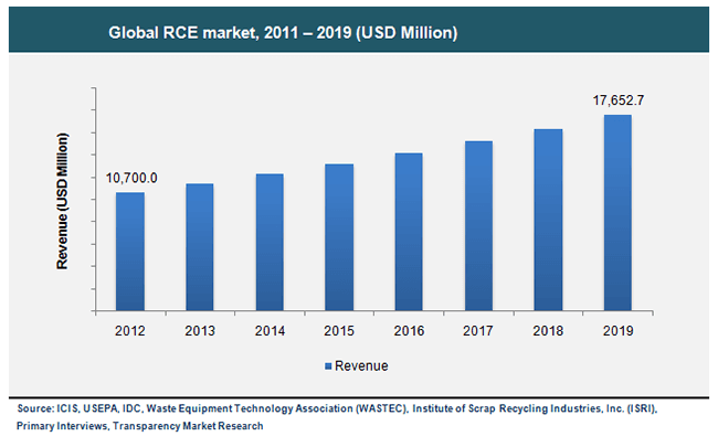 global-rce-market-2011-2019.png