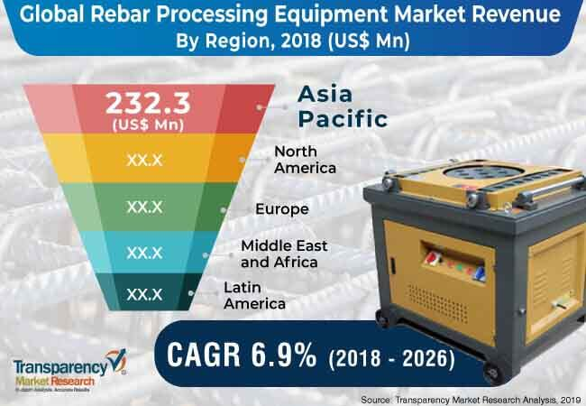 global rebar processing equipment market