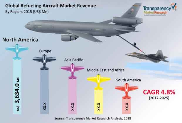 global refueling aircraft market