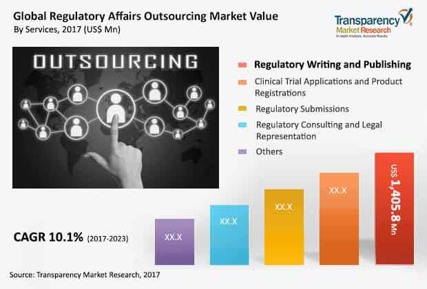 global regulatory affairs outsourcing market