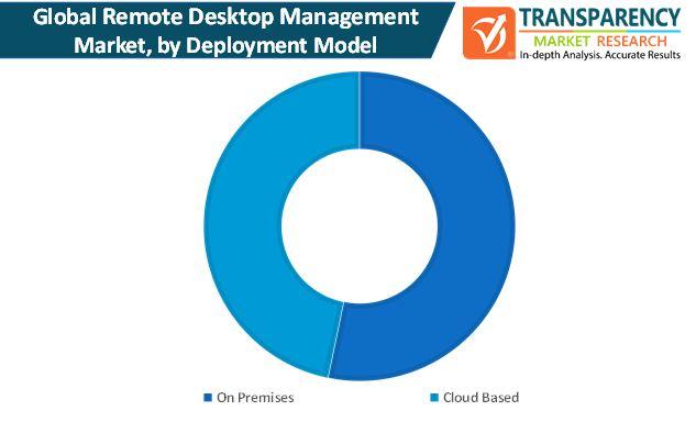 global remote desktop management market