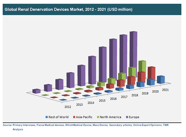 global-renal-denervation-devices-market-2012-2021