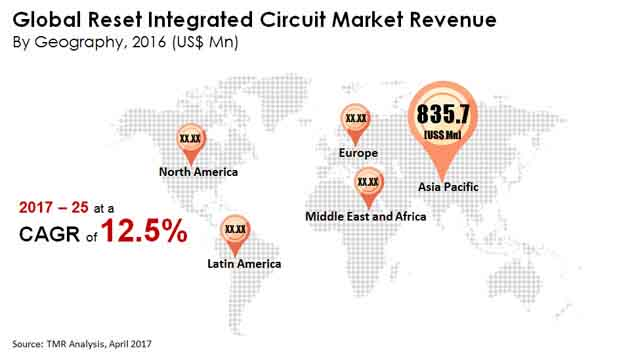 Global Reset Integrated Circuit Market