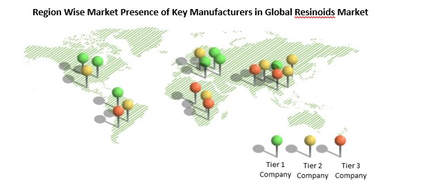 global resinoids market