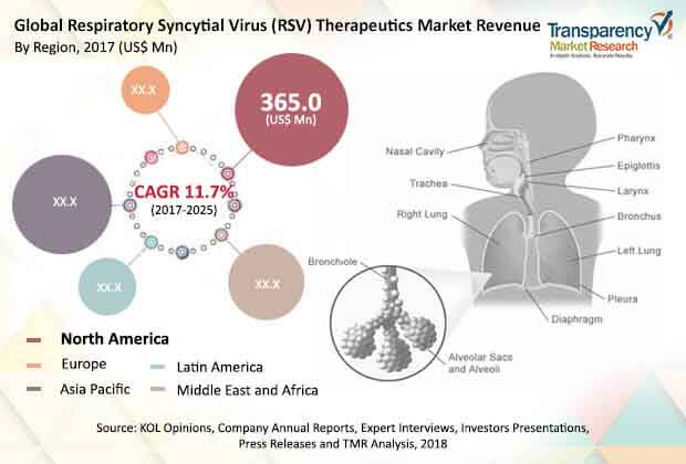 global respiratory syncytial virus therapeutics market