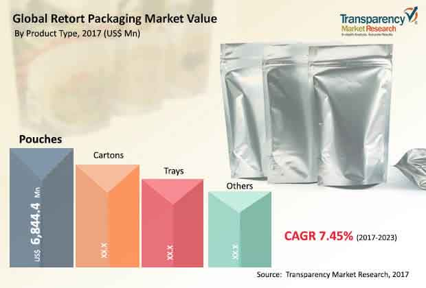 global retort packaging market