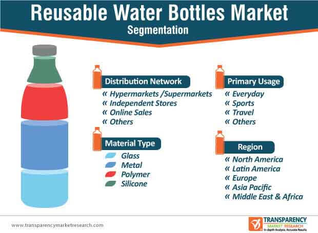 global reusable water bottles market segmentation